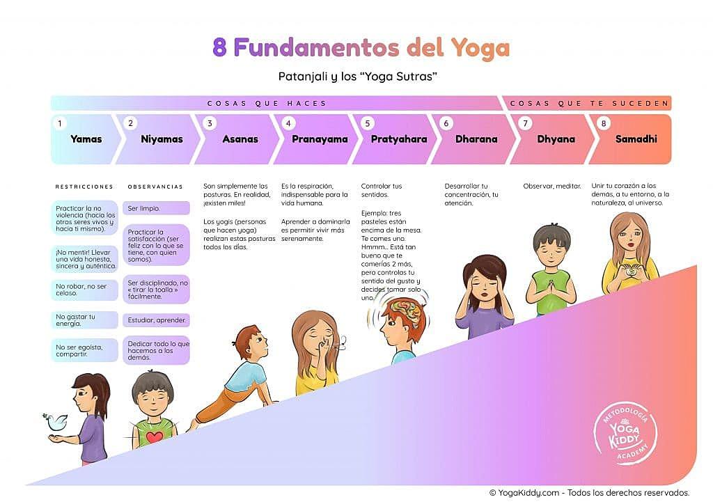 Patanjali-y-los-Yoga-Sutras-ninos-yogakiddy-1024x724